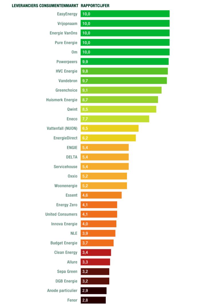 Hoera, alweer op nummer 1 als groene energieleverancier